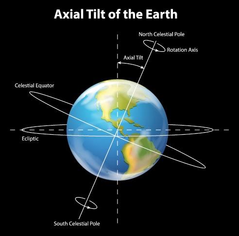 Axial-Tilt