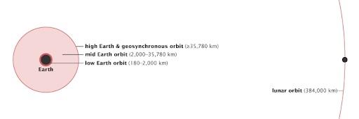 lunar-orbit