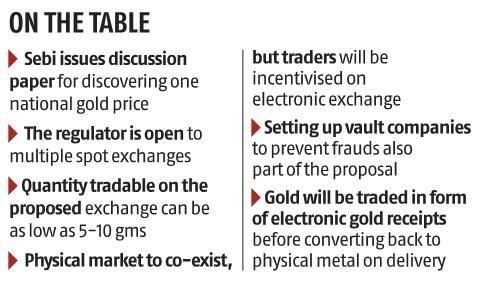 Gold-Exchange