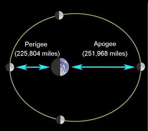 Perigee-Apogee