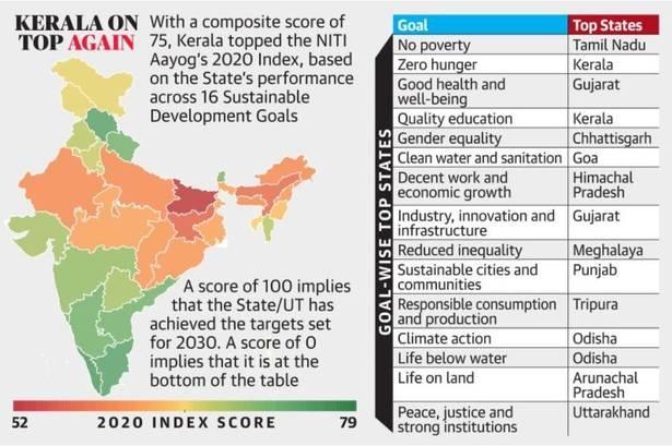Kerala-Index