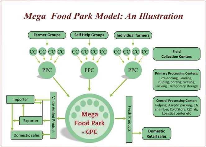 Mega-Food-Park