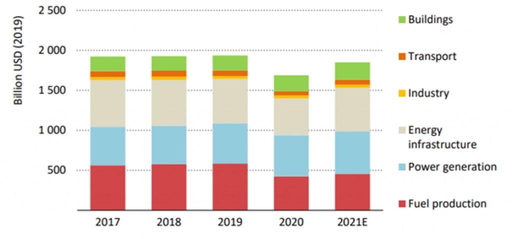 World-Energy-Investment