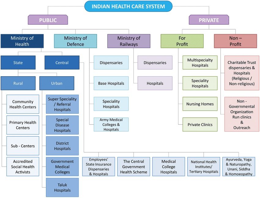 Indian-Health-Care-System