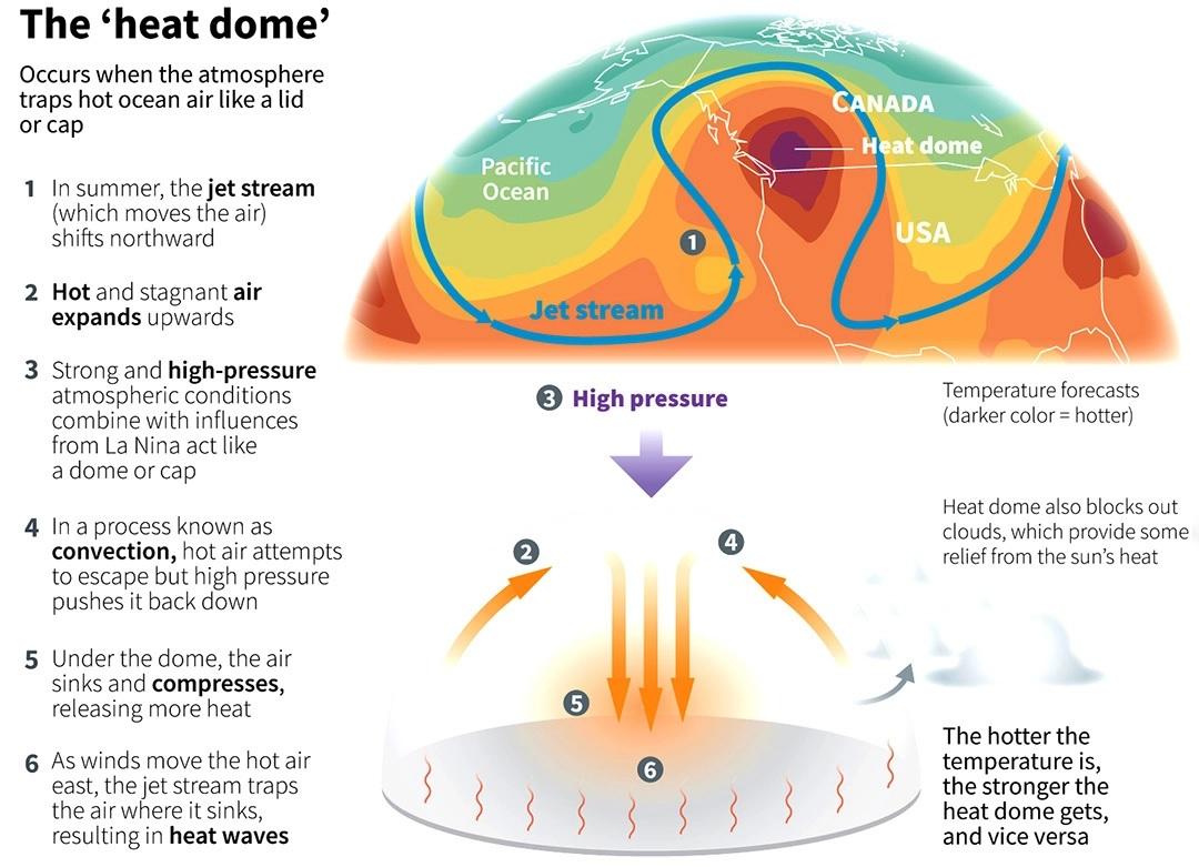 Heat-dome