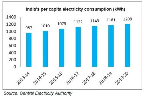 india-per-capita-electricity