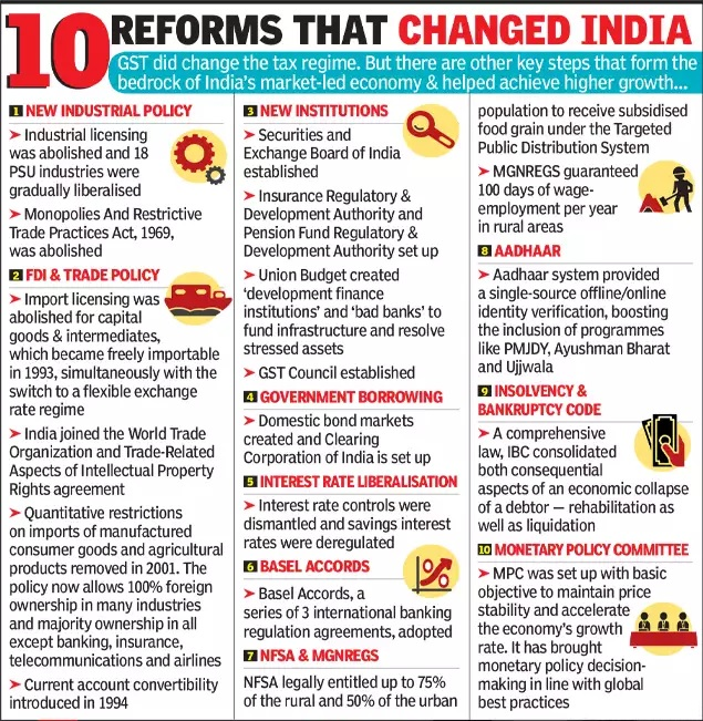 10-Reforms