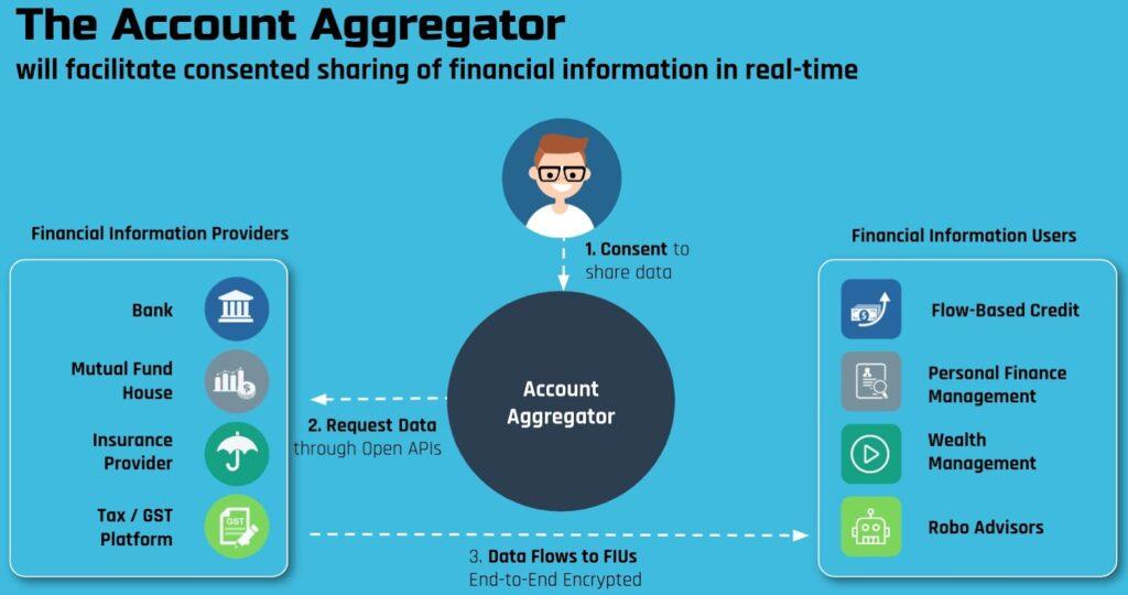 Account-Aggregator