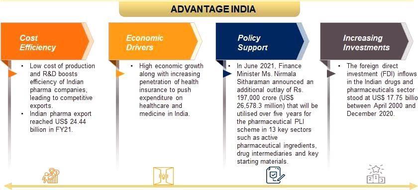 Advantage-India