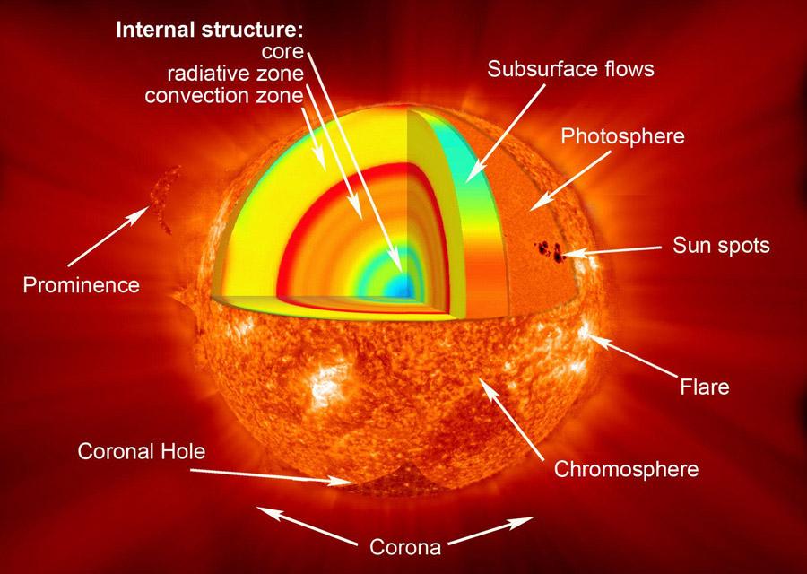 Internal-structure