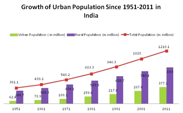 Urban-Population