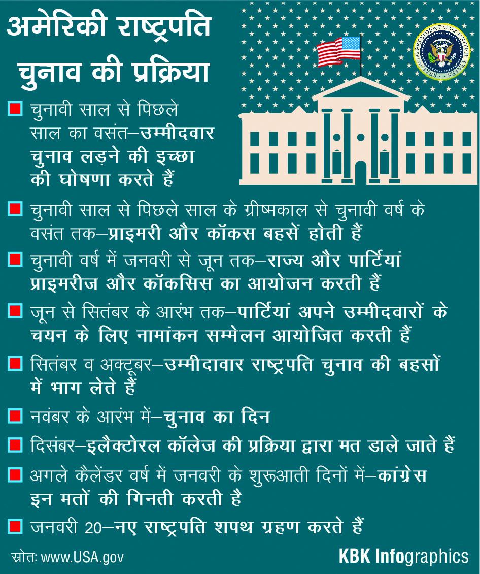 Us Presidential Election Process Drishti Ias