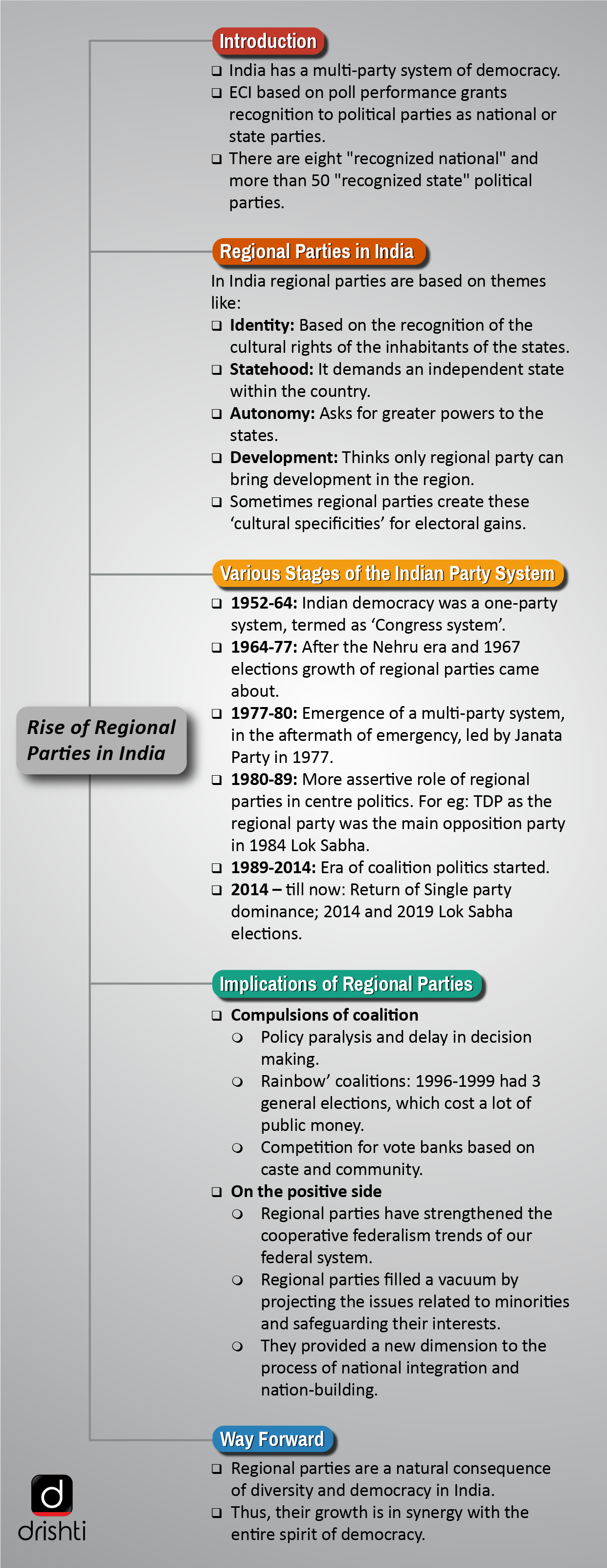 Rise of Regional Parties in India India Political Party State Maps on india political map 2014, india political parties, india voting,