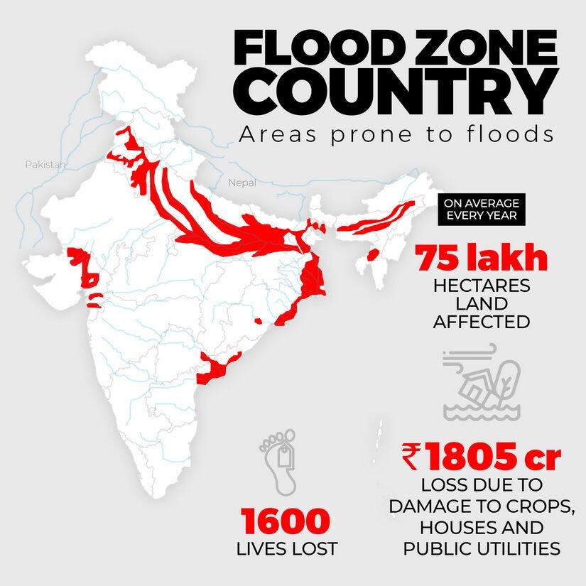 भारत में बाढ़ प्रबंधन