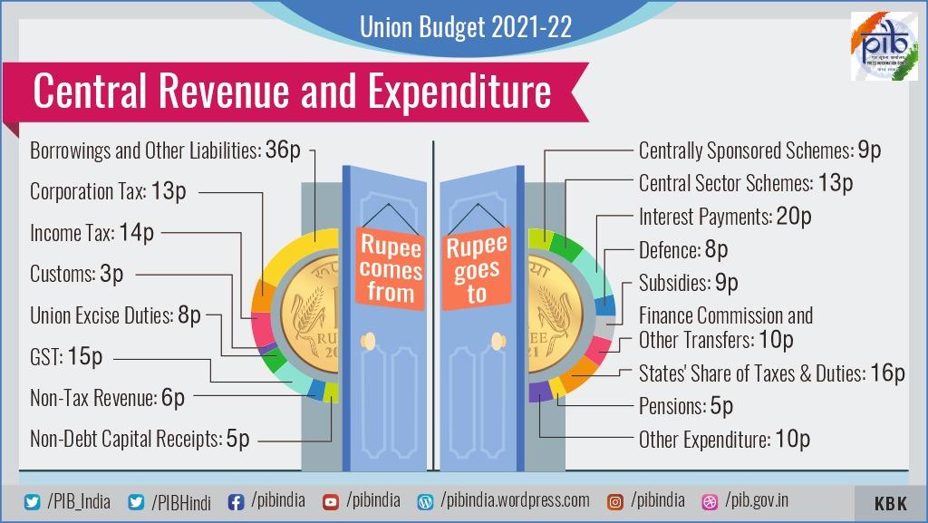Budget 2021 Highlights of Minimum Government