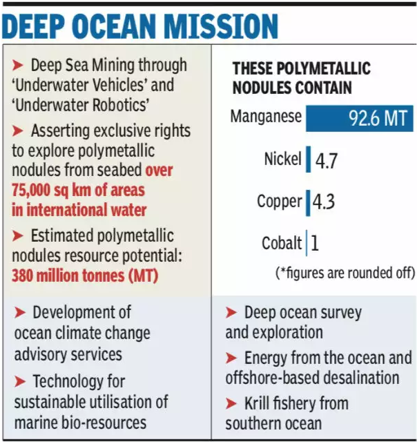 Union Cabinet approves Deep Ocean Mission