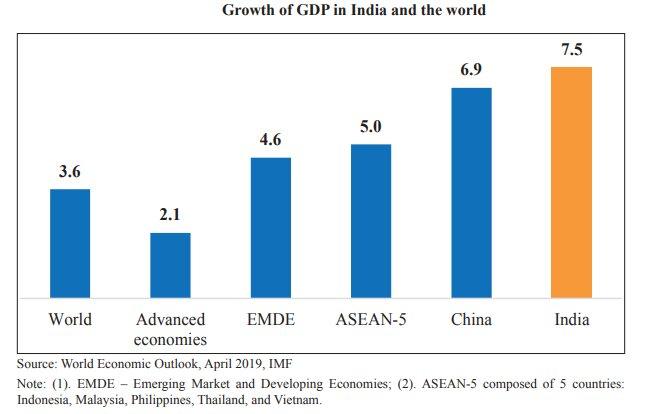 Gist of Economic Survey 2018-19