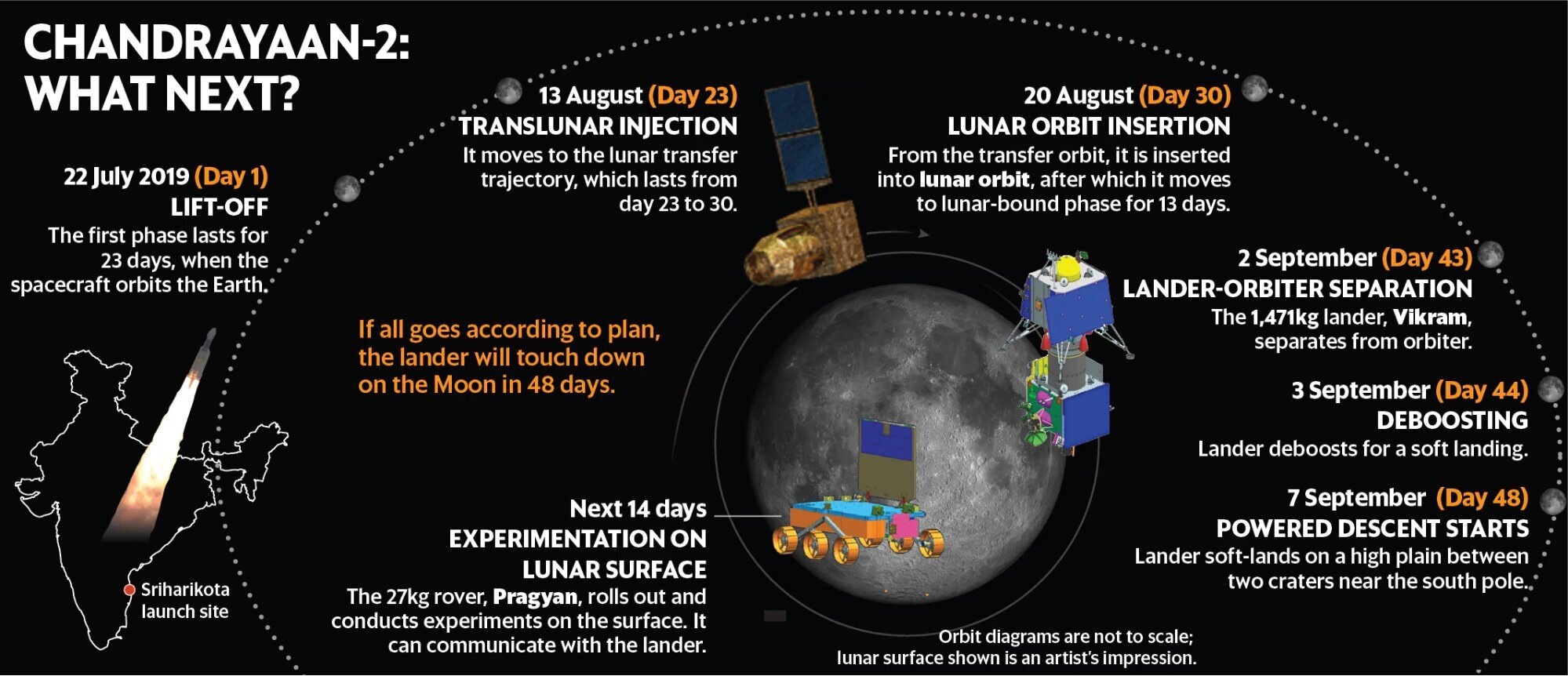 Chandrayaan-2 : Launched Successfully - Drishti IAS
