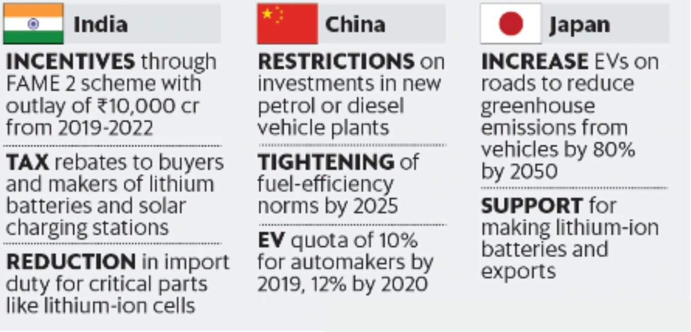 Union Budget and E-Vehicles - Drishti IAS
